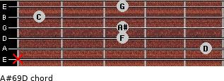 A#6/9/D for guitar on frets x, 5, 3, 3, 1, 3