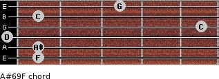 A#6/9/F for guitar on frets 1, 1, 0, 5, 1, 3