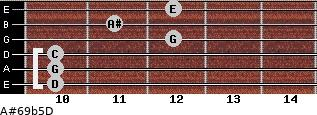 A#6/9b5/D for guitar on frets 10, 10, 10, 12, 11, 12
