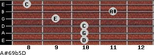 A#6/9b5/D for guitar on frets 10, 10, 10, 9, 11, 8