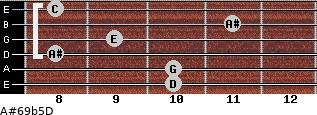 A#6/9b5/D for guitar on frets 10, 10, 8, 9, 11, 8