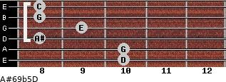 A#6/9b5/D for guitar on frets 10, 10, 8, 9, 8, 8