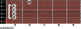 A#6/9b5/D for guitar on frets x, 5, 5, 5, 5, 6