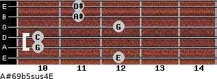 A#6/9b5sus4/E for guitar on frets 12, 10, 10, 12, 11, 11