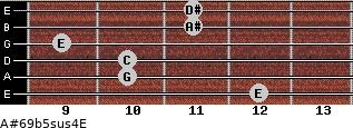 A#6/9b5sus4/E for guitar on frets 12, 10, 10, 9, 11, 11