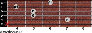 A#6/9b5sus4/E for guitar on frets x, 7, 5, 5, 4, 6