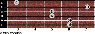 A#6/9#5sus4 for guitar on frets 6, 6, 5, 5, 7, 3