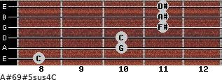 A#6/9#5sus4/C for guitar on frets 8, 10, 10, 11, 11, 11