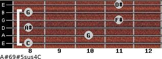 A#6/9#5sus4/C for guitar on frets 8, 10, 8, 11, 8, 11