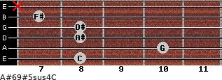 A#6/9#5sus4/C for guitar on frets 8, 10, 8, 8, 7, x