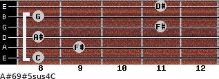 A#6/9#5sus4/C for guitar on frets 8, 9, 8, 11, 8, 11