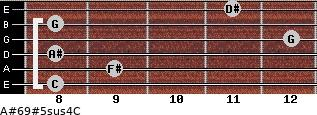 A#6/9#5sus4/C for guitar on frets 8, 9, 8, 12, 8, 11