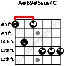 A#6/9#5sus4/C for guitar on frets 8, 10, 8, 11, 11, 11