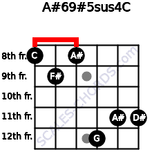 A#6/9#5sus4/C for guitar on frets 8, 9, 8, 12, 11, 11