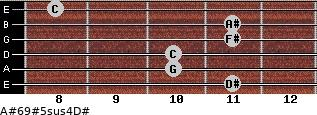 A#6/9#5sus4/D# for guitar on frets 11, 10, 10, 11, 11, 8