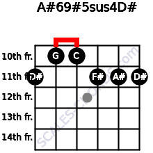 A#6/9#5sus4/D# for guitar on frets 11, 10, 10, 11, 11, 11