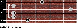 A#6/9#5sus4/F# for guitar on frets 2, 1, 1, 5, 1, 3