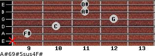 A#6/9#5sus4/F# for guitar on frets x, 9, 10, 12, 11, 11