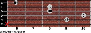 A#6/9#5sus4/F# for guitar on frets x, 9, 10, 8, 8, 6