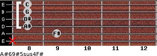 A#6/9#5sus4/F# for guitar on frets x, 9, 8, 8, 8, 8