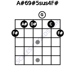 A#6/9#5sus4/F# for guitar on frets 2, 1, 1, 0, 1, 2