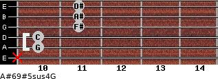A#6/9#5sus4/G for guitar on frets x, 10, 10, 11, 11, 11