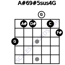 A#6/9#5sus4/G for guitar on frets 3, 1, 1, 0, 1, 2