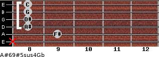 A#6/9#5sus4/Gb for guitar on frets x, 9, 8, 8, 8, 8