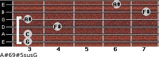 A#6/9#5sus/G for guitar on frets 3, 3, 4, 3, 7, 6