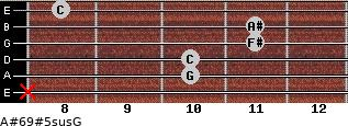 A#6/9#5sus/G for guitar on frets x, 10, 10, 11, 11, 8