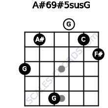 A#6/9#5sus/G for guitar on frets 3, 1, 5, 0, 1, 2