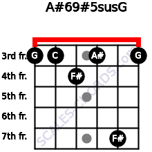 A#6/9#5sus/G for guitar on frets 3, 3, 4, 3, 7, 3