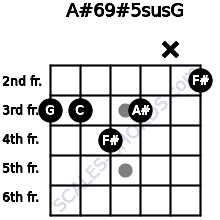 A#6/9#5sus/G for guitar on frets 3, 3, 4, 3, x, 2