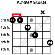 A#6/9#5sus/G for guitar on frets 3, 3, 4, 5, x, 6