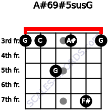 A#6/9#5sus/G for guitar on frets 3, 3, 5, 3, 7, 3