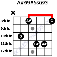 A#6/9#5sus/G for guitar on frets x, 10, 8, 11, 11, 8