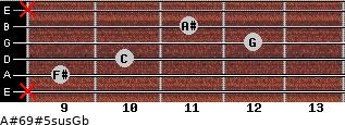 A#6/9#5sus/Gb for guitar on frets x, 9, 10, 12, 11, x