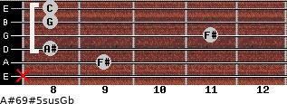 A#6/9#5sus/Gb for guitar on frets x, 9, 8, 11, 8, 8