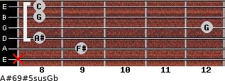 A#6/9#5sus/Gb for guitar on frets x, 9, 8, 12, 8, 8