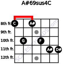A#6/9sus4/C for guitar on frets 8, 10, 8, 10, 11, 11