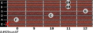 A#6/9sus4/F for guitar on frets x, 8, 10, 12, 11, 11