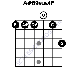 A#6/9sus4/F for guitar on frets 1, 1, 1, 0, 1, 3