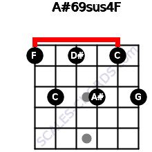A#6/9sus4/F for guitar on frets 1, 3, 1, 3, 1, 3