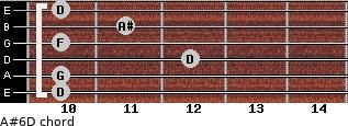 A#6/D for guitar on frets 10, 10, 12, 10, 11, 10
