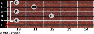A#6/G for guitar on frets x, 10, 12, 10, 11, 10