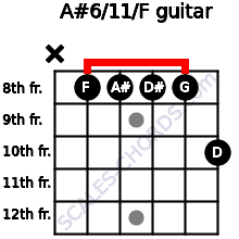A#6/11/F for guitar on frets x, 8, 8, 8, 8, 10