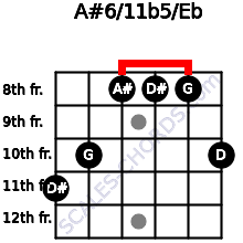 A#6/11b5/Eb for guitar on frets 11, 10, 8, 8, 8, 10