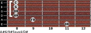 A#6/9#5sus4/D# for guitar on frets 11, 9, 8, 8, 8, 8