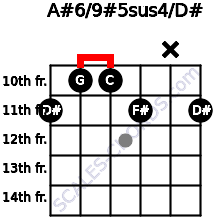 A#6/9#5sus4/D# for guitar on frets 11, 10, 10, 11, x, 11