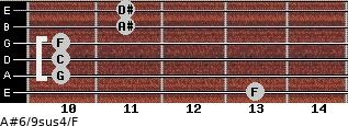 A#6/9sus4/F for guitar on frets 13, 10, 10, 10, 11, 11